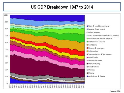 US GDP Breakdown 1947 to 2014