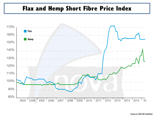 Flax & Hemp Short Fibre Price Index Nova Institut