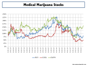Medical Marijuana Stocks