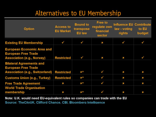 Alternatives of EU for UK Bloomberg