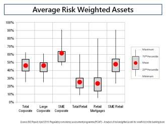 Average Risk Weighted Assets