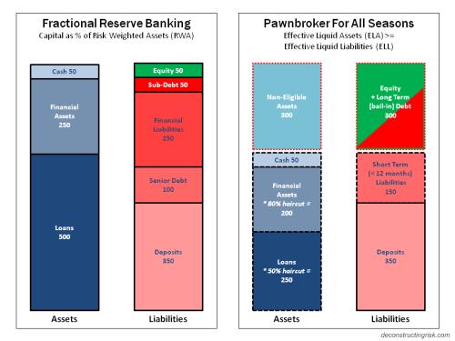 Fractional Banking Pawnbroker Seasons Banking