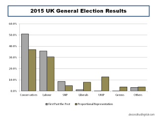 2015 UK General Election Results
