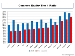 2016 EBA Stress Test Common Equity Tier 1 Ratios by country