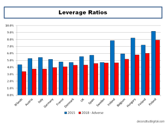 2016 EBA Stress Test Leverage Ratios by country