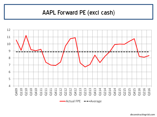 AAPL Forward 12 Month PE Ratio Q32016