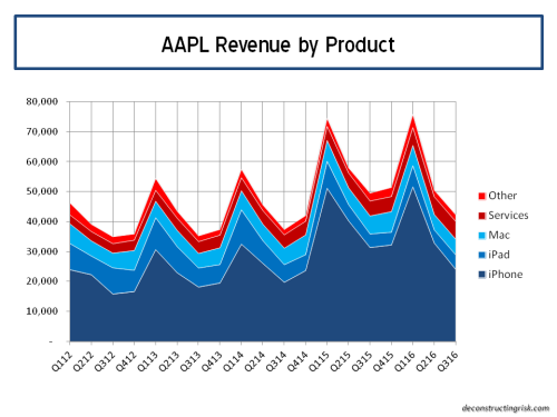AAPL Revenue by product Q32016