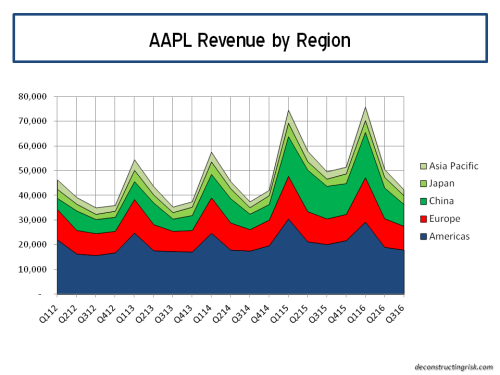AAPL Revenue by region Q32016