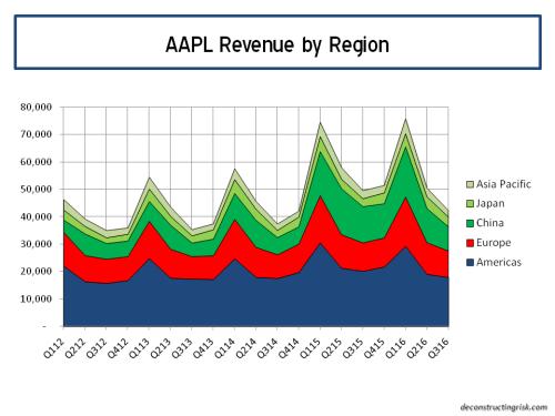 AAPL Revenue by region Q32016
