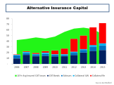 Alternative Insurance ILS Capital Growth