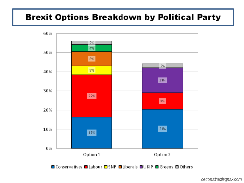 Brexit Options Breakdown by Political Party