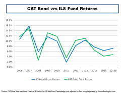 CAT Bond vrs ILS Fund Returns