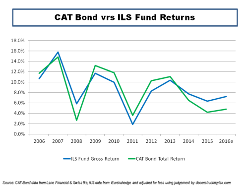 CAT Bond vrs ILS Fund Returns