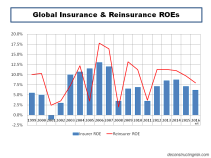 Global Insurance & Reinsurance ROEs 1999 to 2016e