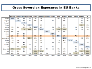 Gross Sovereign Exposures in EU Banks