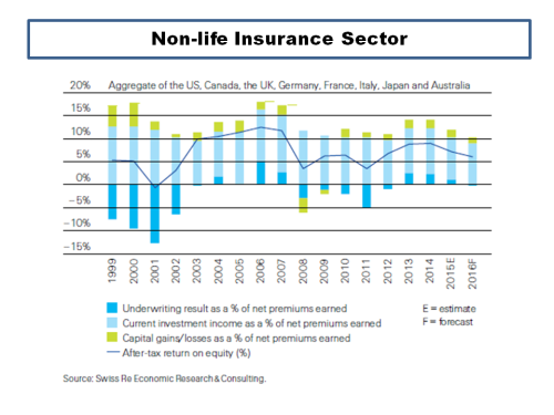 NonLife Insurance Sector Profit Breakdown