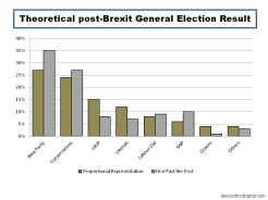Theoretical post Brexit General Election Result