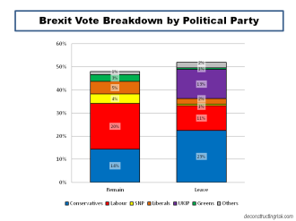 UK Brexit Vote Breakdown by Political Party