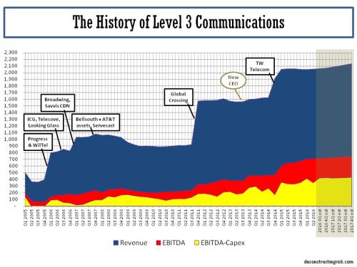 Level3 Operating History 2005 to 2017e