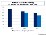 Paddy Power Betfair PE Multiples 2016 to 2018