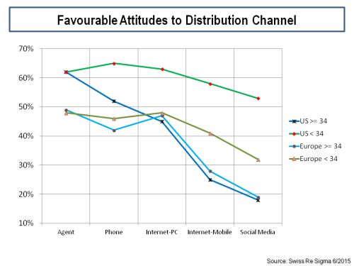 attitudes-to-life-insurance-distribution-channels
