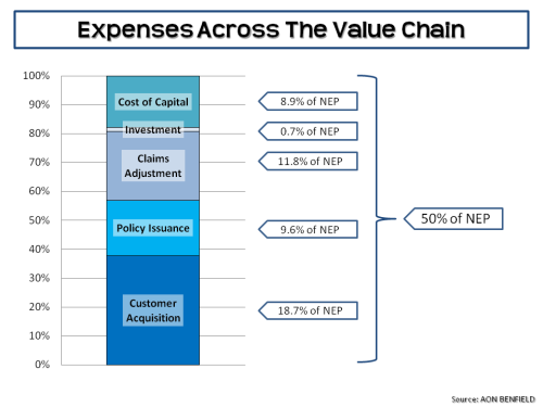expenses-across-the-value-chain