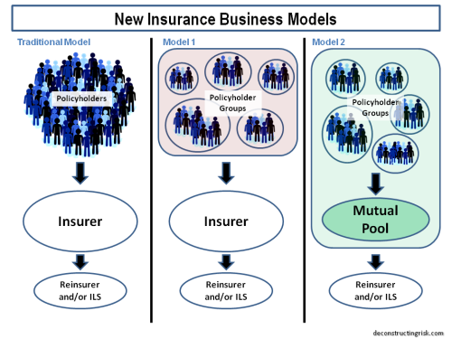 insurance-business-models