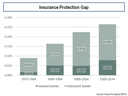 insurance-protection-gap-uninsured-vrs-insured-losses