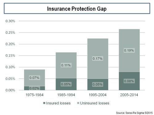 insurance-protection-gap-uninsured-vrs-insured-losses