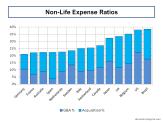 nonlife-expense-ratios
