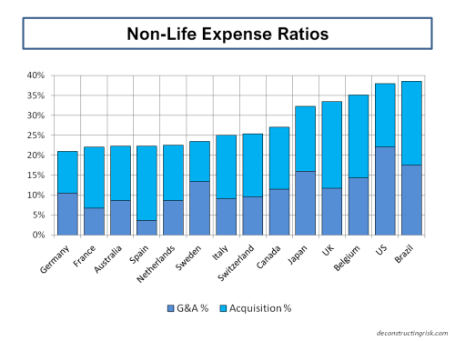 nonlife-expense-ratios
