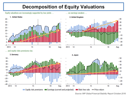 imf-decomposition-of-equity-valuations-october-2016