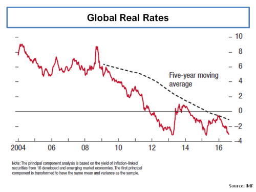 imf-global-real-rates
