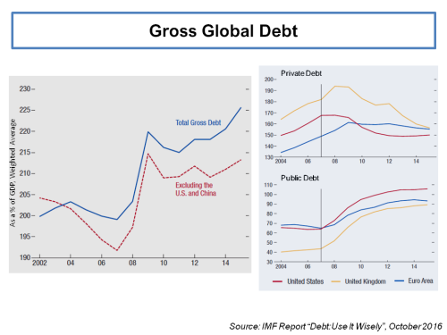 imf-gross-global-debt-as-of-gdp