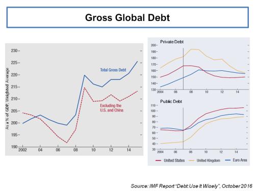 imf-gross-global-debt-as-of-gdp