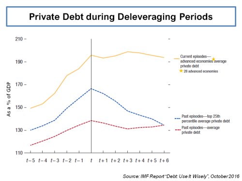 imf-private-debt-during-deleveraging-periods