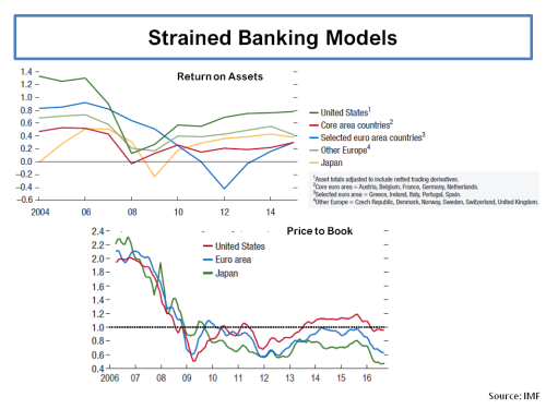 imf-report-banking-sector