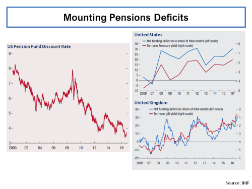 imf-report-pension-deficits