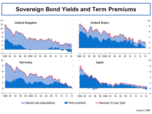 imf-report-sovereign-bond-yields-and-term-premiums