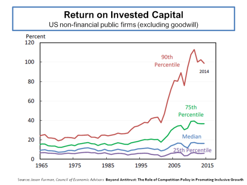 return-on-invested-capital-us-nonfinancial-public-firms