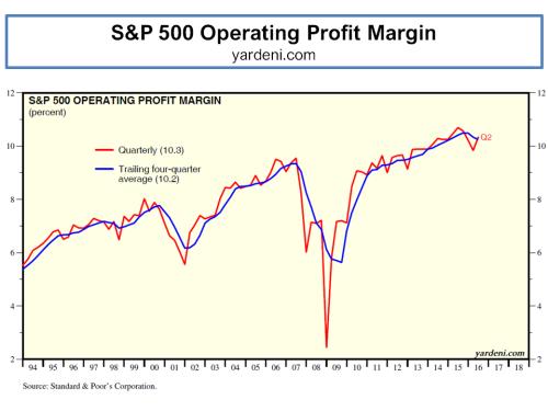 sp-500-historical-operating-profit-margins