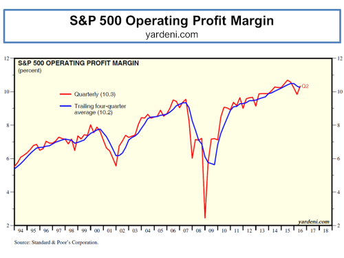 sp-500-historical-operating-profit-margins