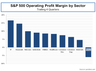 sp-500-operating-profit-margins-by-sector