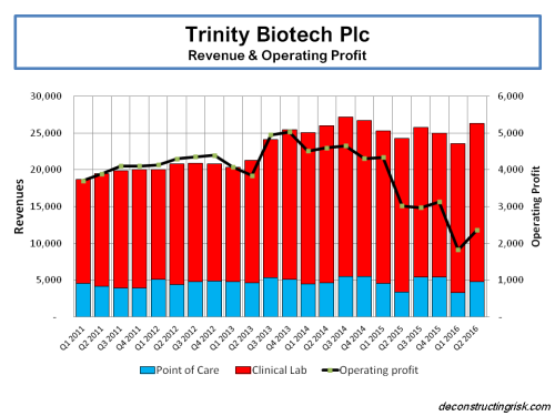 trinity-biotech-2011-to-q22016-revenue-operating-profit