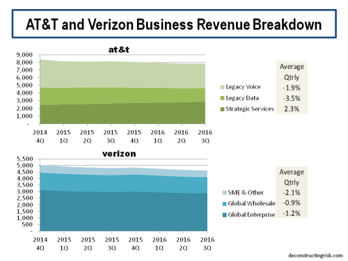 att-and-verizon-business-revenue-breakdown