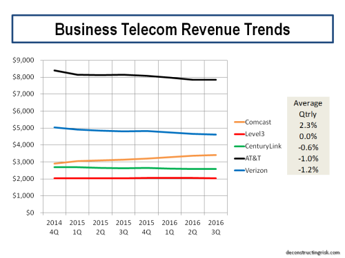 business-telecom-revenue-trends-q3-2016