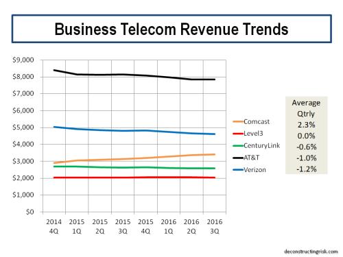 business-telecom-revenue-trends-q3-2016