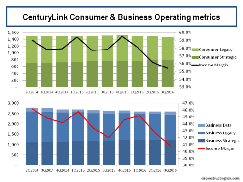 centurylink-consumer-business-operating-metrics