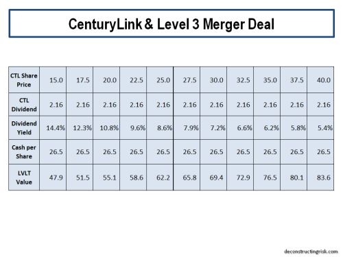 centurylink-level-3-merger-deal