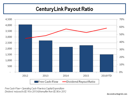 centurylink-payout-ratio